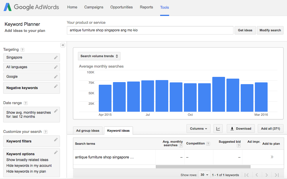 no one is searching for your keyword on google